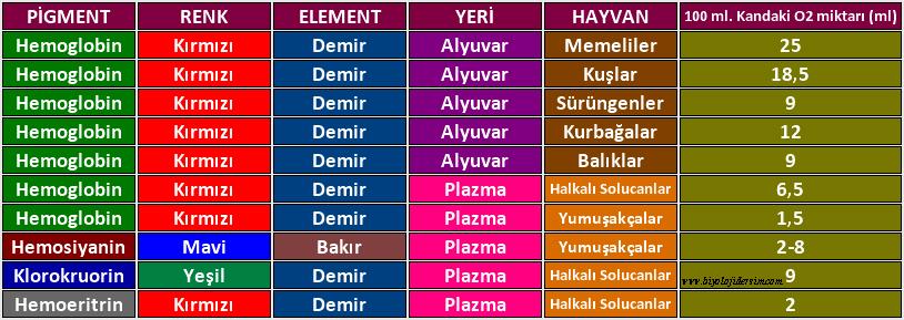 canlılarda bulunan solunum pigmentleri
